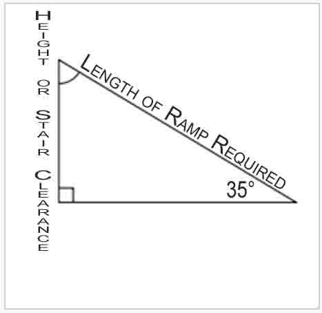 Ramp Length Calculation